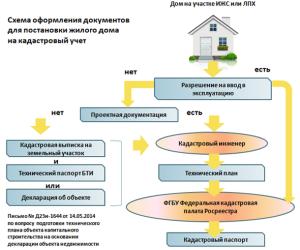 Схема постановки жилого дома на кадастровый учет