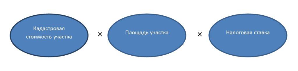 Налог на землю для юр. лиц - формула