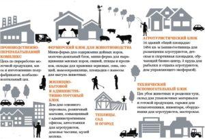 Организация сельскохозяйственного производства