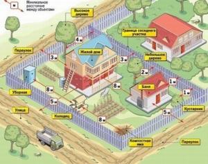 Отступы от соседних строений при жилищном строительстве
